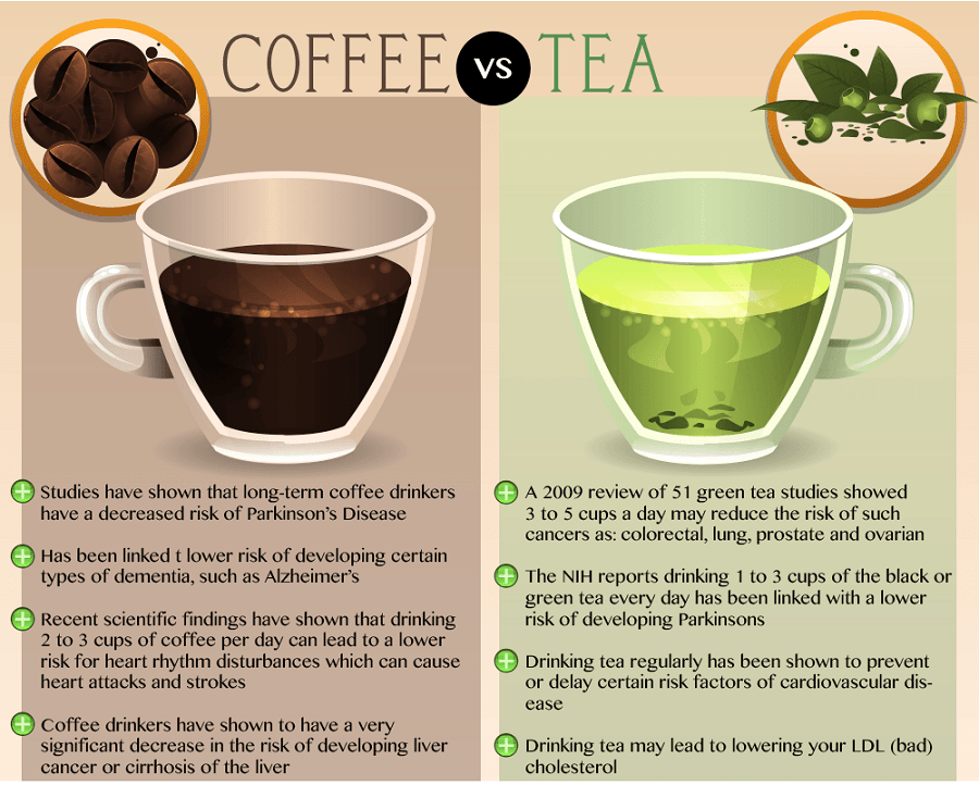 Is Black Coffee Or Green Tea Better For Weight Loss ...