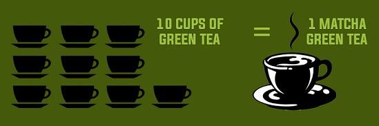 Matcha Tea vs. Green Tea